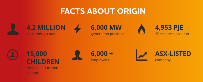 Origin Facts