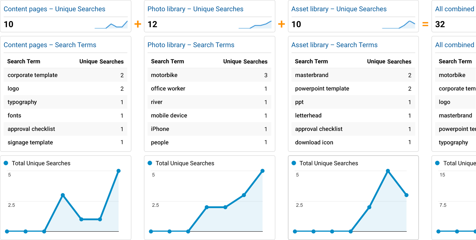 Search Terms Dashboard