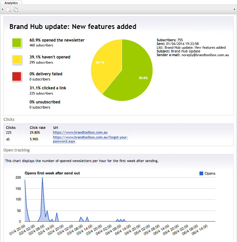 Brand Toolbox Newsletter analytics